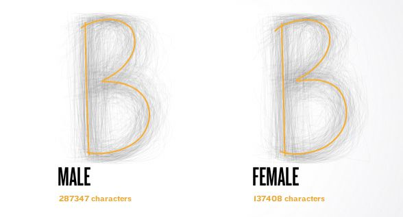 The average male and female Bs (BIC)