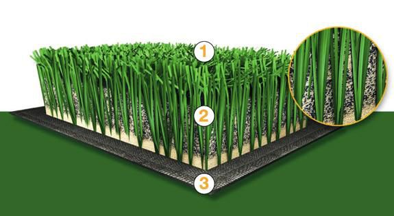 FieldTurf assembly: 1) polymer fibers 2) high-grade rubber and sand infill 3) binding mat