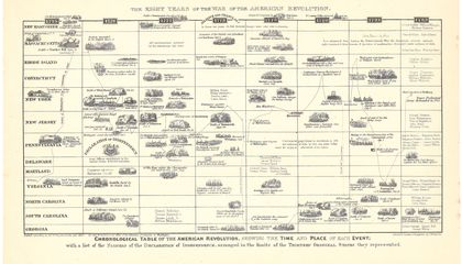 This Engraved Infographic of the Revolutionary War Is From 1871