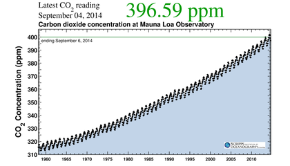 The Keeling Curve Gets a Much-Needed Boost from Google's Schmidt