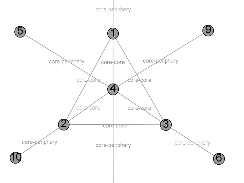A Network with an idealized core–periphery structure