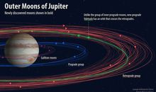 Jupiter Officially Has 12 New Moons