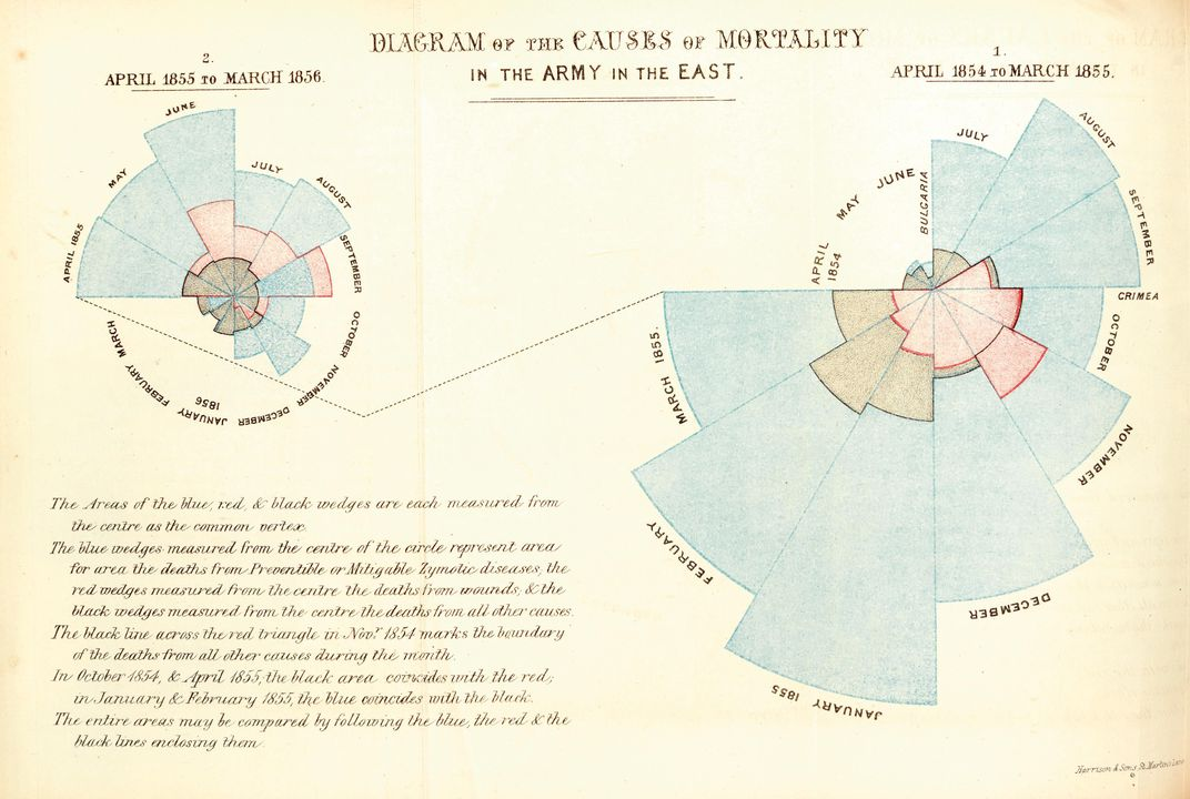Nightingale's graph Diagram of the Causes of Mortality in the Army in the East