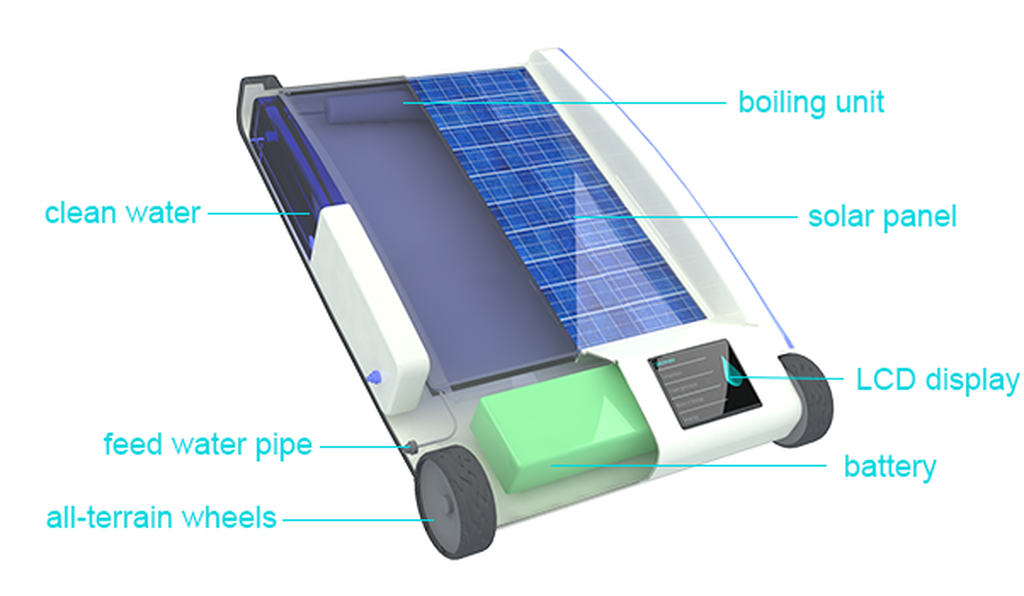 The Desolenator leverages solar energy to fuel a boiler and pump that purifies water.