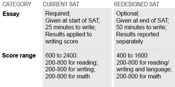 New SAT: What will those questions look like?