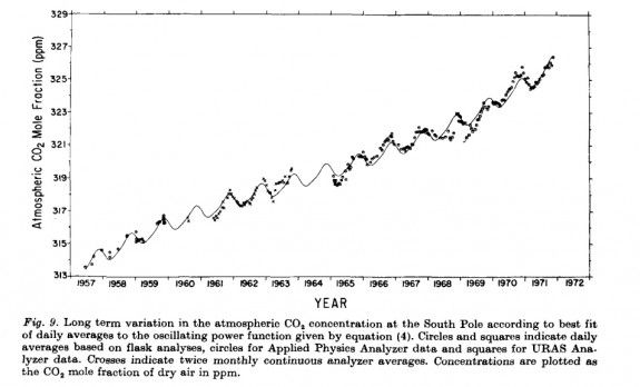 An example of the Keeling curve