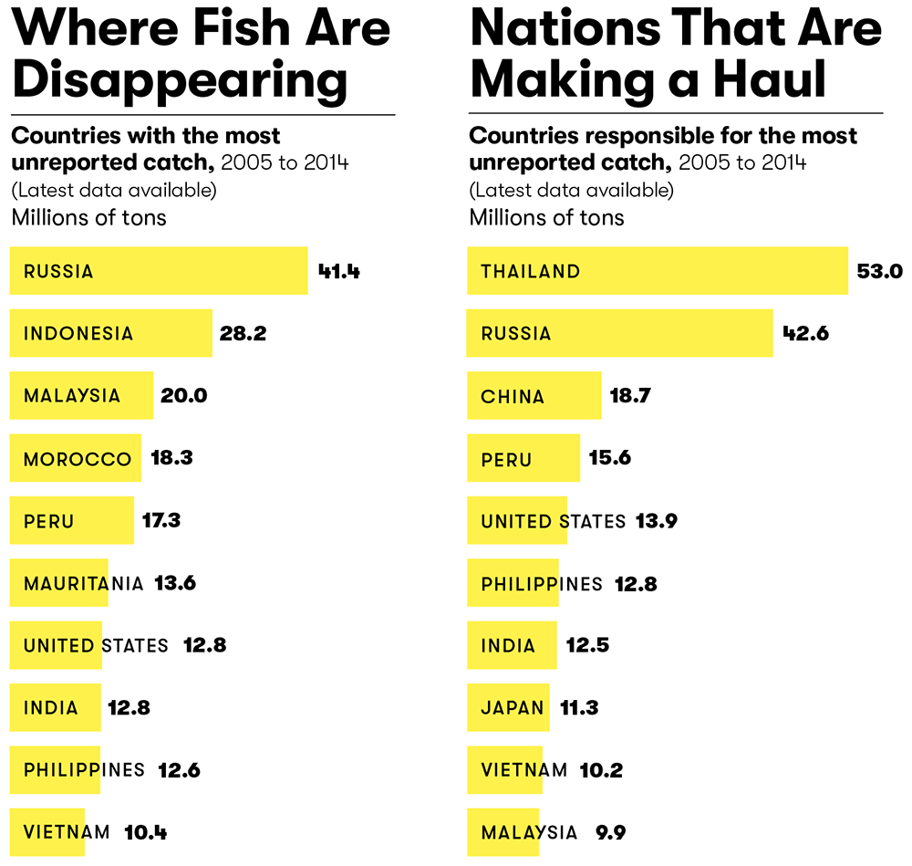 where fish are disappearing and nations responsible for the most unreported catches