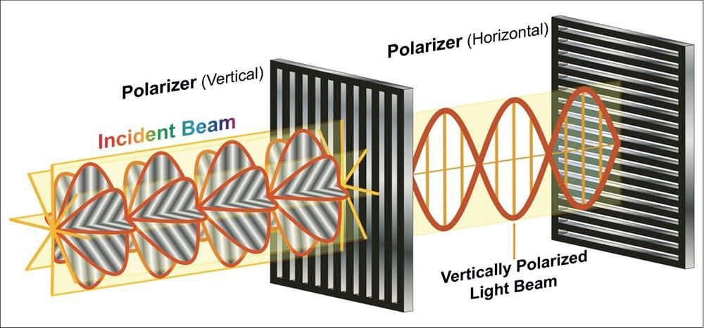 A polarizing filter can block all the light waves that don't match its orientation.