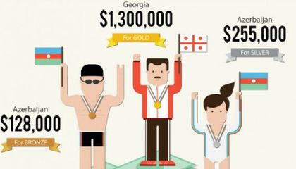 Want to Get Rich? Win an Olympic Medal for Azerbaijan