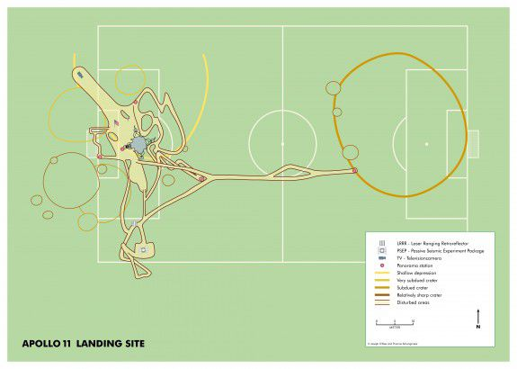 The Apollo 11 landing site as compared to a soccer pitch