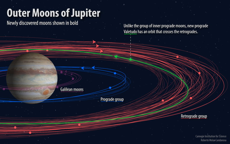 A infographic describing Jupiter and its moon groups.