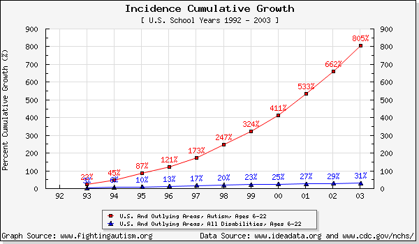 Chart showing the increase in autism diagnosis