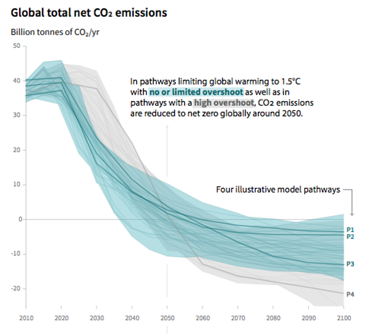 Global total net co2 emissions.png