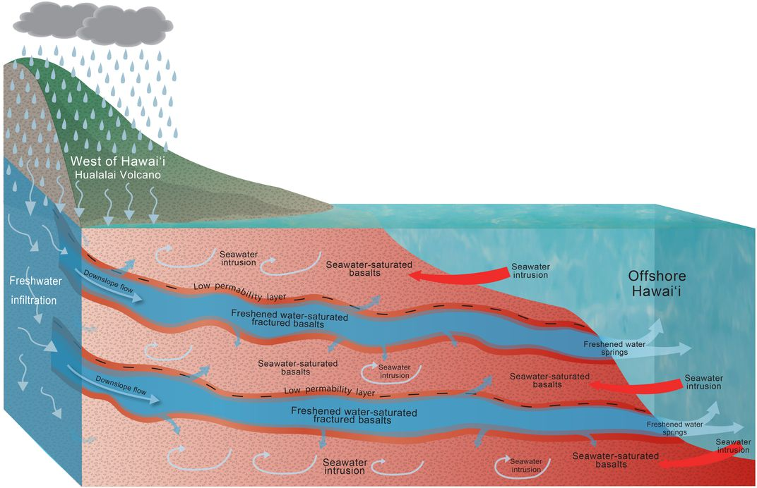 An illustration of the underground rivers. Rain falls on the mountain, the water seeps into the ground and it flows out through two large rivers sandwiched between three layers of basalts. The rivers flow into the ocean at the end of the island.