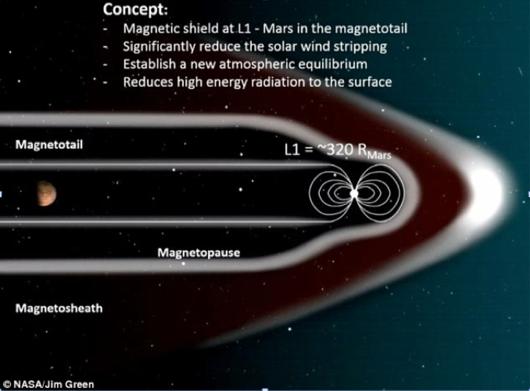 Mars magnetic shield.png