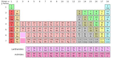 Meet the new elements science smithsonian unofficially the periodic table goes up to element 118 urtaz Gallery