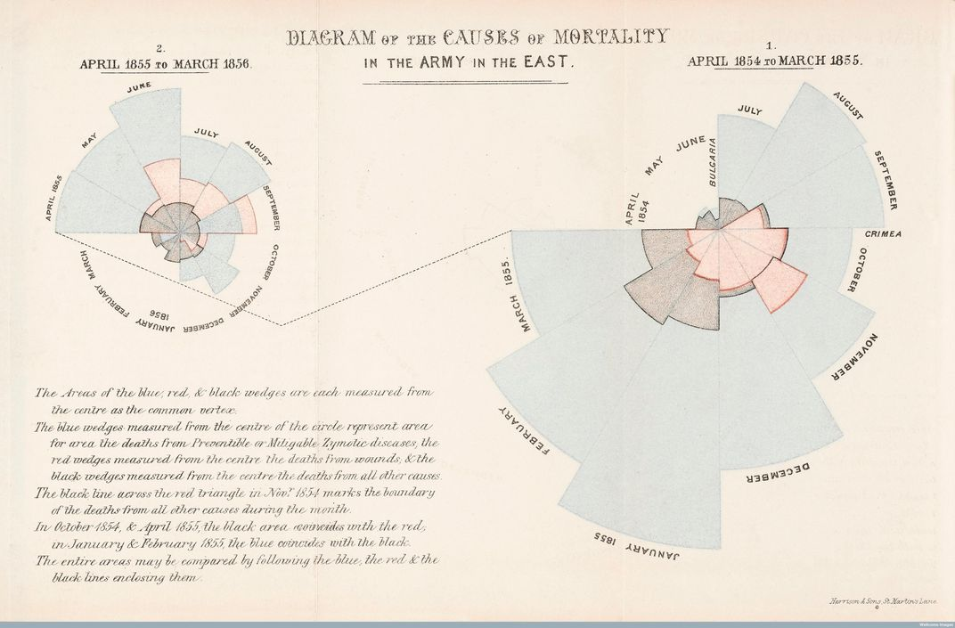 "Florence Nightingale's ""rose diagrams"""
