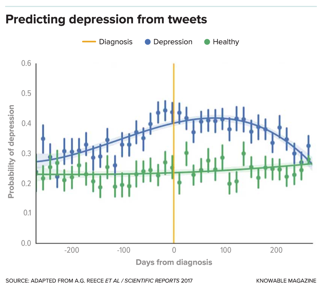 G-predicting-depression-tweets-alt.png