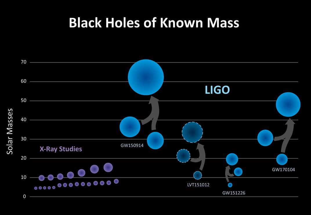 The three confirmed detections by LIGO (GW150914, GW151226