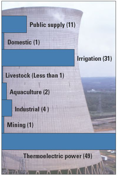 20110520102305water-usage-graphic.jpg