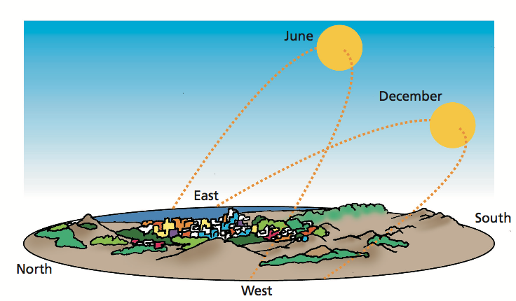 Image of the angle of the Sun above the horizon is much greater in summer than in winter.