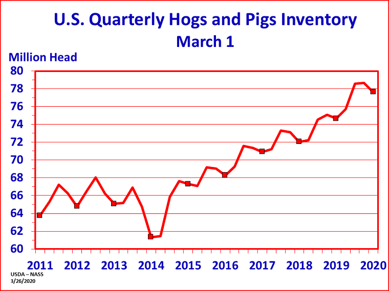 US quarterly hogs and pigs inventory.png