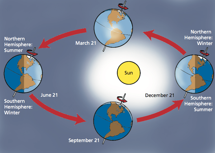 Image of  the Northern Hemisphere is tilted toward the Sun and has spring and summer.