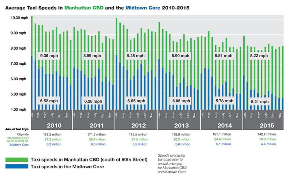 Travel speeds across Manhattan