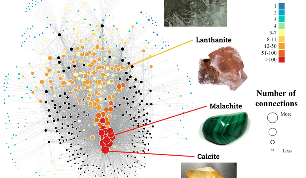 A network diagram for 403 carbon minerals. Each colored circle represents a different carbon mineral. The size and color of the circles shows how common it is. (Morrison et al, courtesy of American Mineralogist).