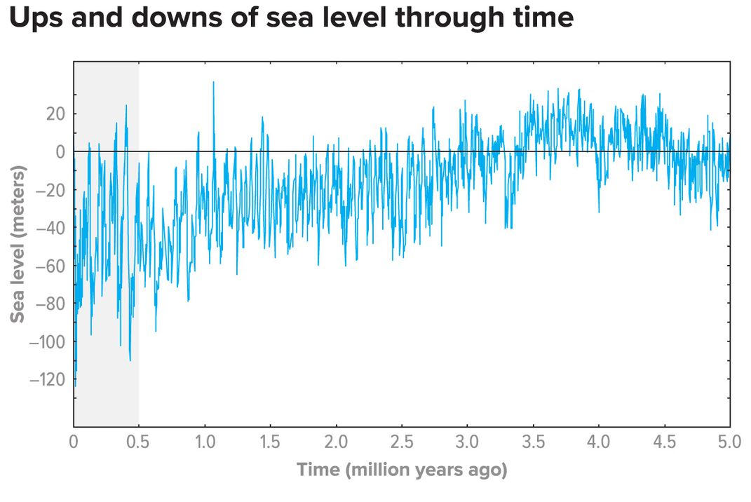 Sea level Rise and Fall