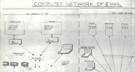 Shiva Ayyadurai's 1979 diagram of his email program
