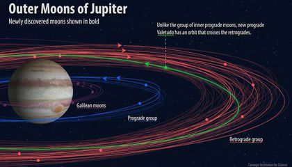 Astronomers Name Five of Jupiter's New Moons