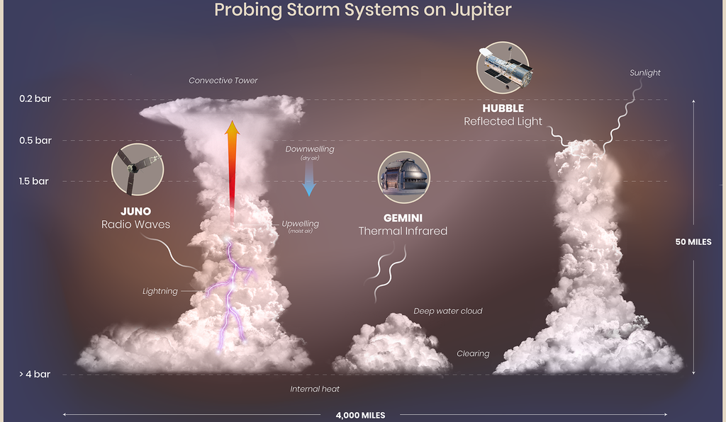 An illustration of the conditions found to be most conducive to lightning on Jupiter based on data collected by the Juno spacecraft, the Hubble Space Telescope and the Gemini Observatory.