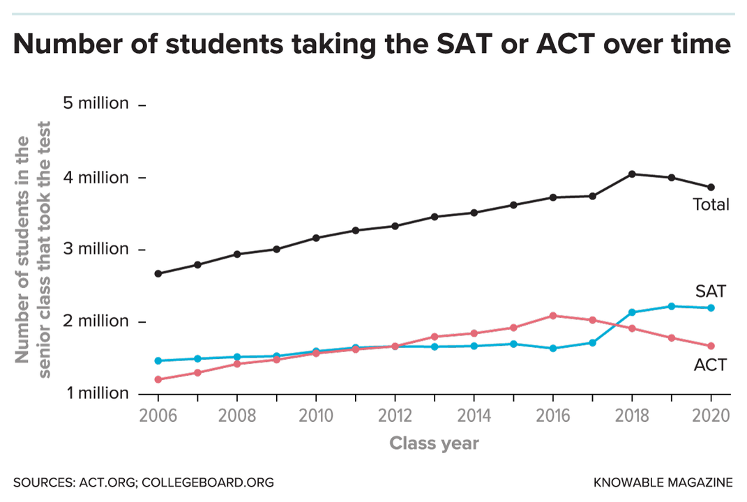 G-sat-act-over-time-alt.png