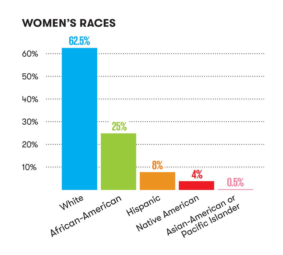 women's races bar chart