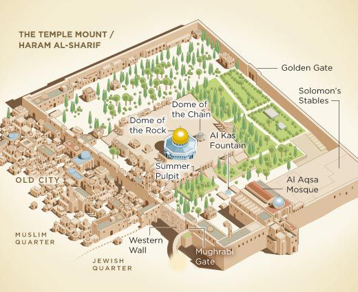 What is Beneath the Temple Mount? | History | Smithsonian