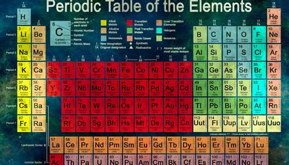 Four New Elements Are Added to the Periodic Table