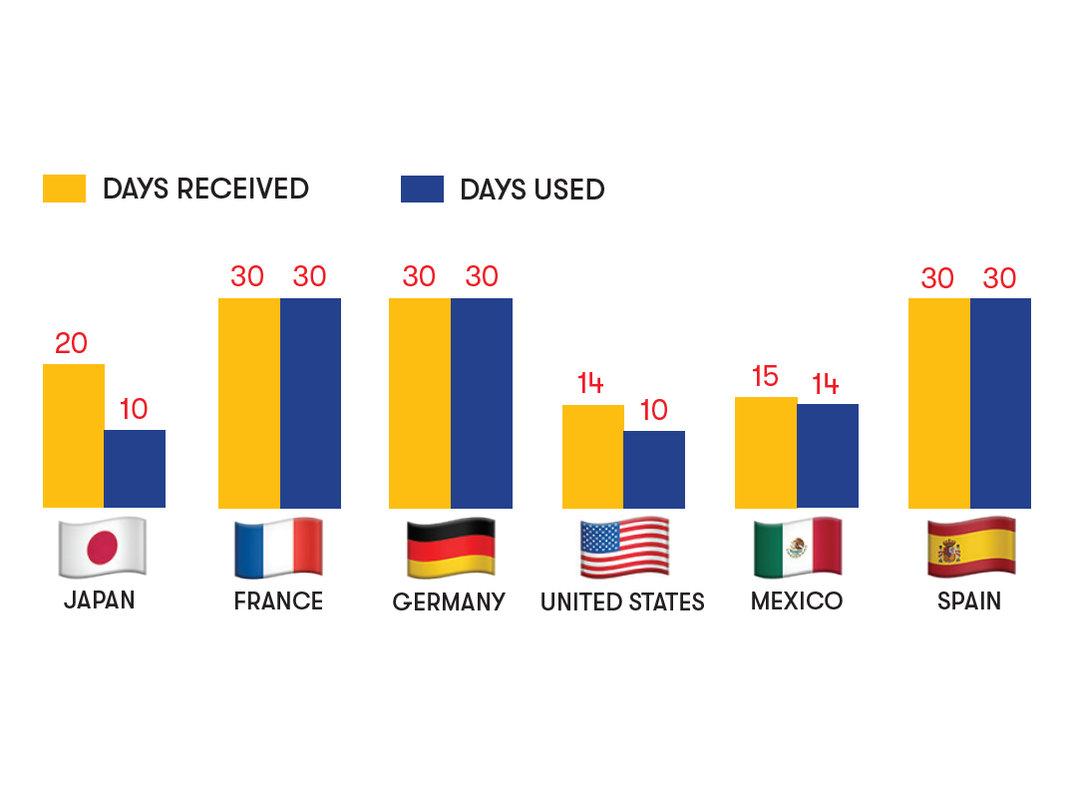 graph showing the number of vacation days received and used per country: Japan 20:10, France 30:30, Germany 30:30, US 14:10, Mexico 15:14, Spain 30:30