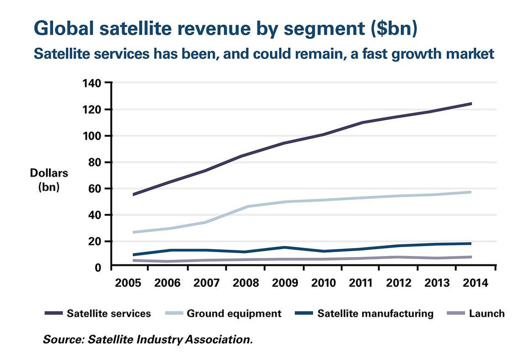 Global-satellite-revenue-by-segment-1160-v2.jpg