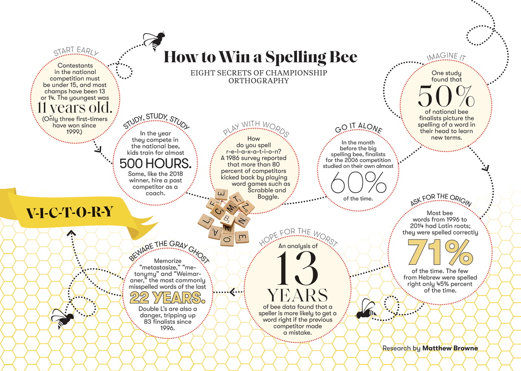 The History of the Spelling Bee | Arts & Culture | Smithsonian