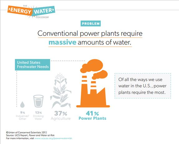 """""""The Energy-Water Collision"""""""