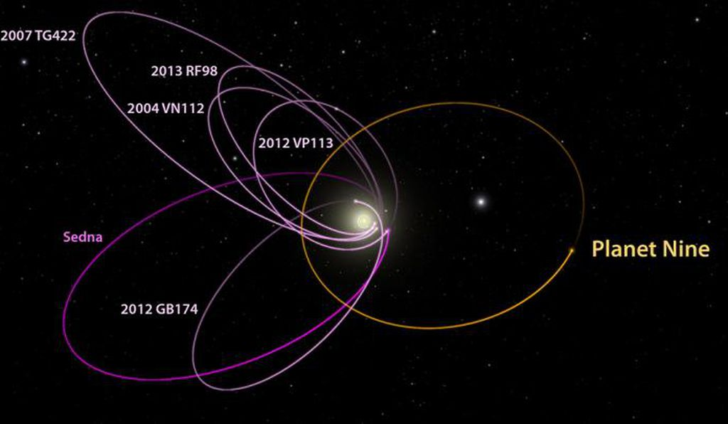 Six of the most distant objects known in our solar system have orbits that tilt out of the plane of the solar system. The gravitational influence of Planet Nine might explain this configuration.