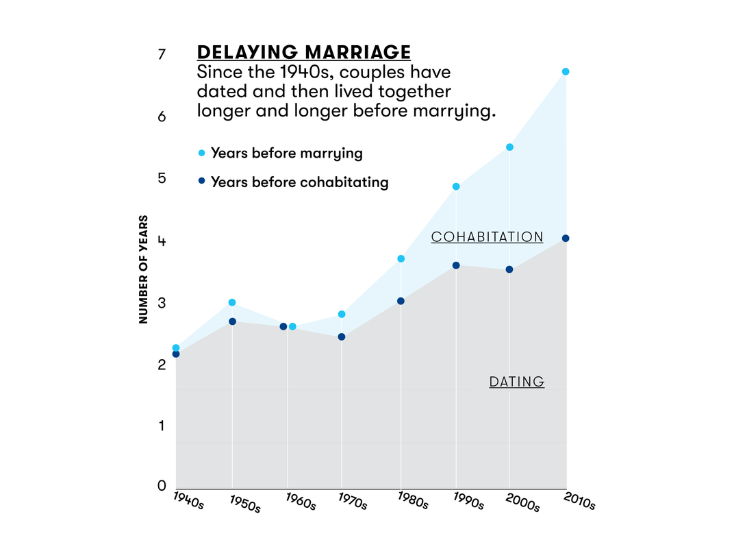 Delaying Marriage graphic
