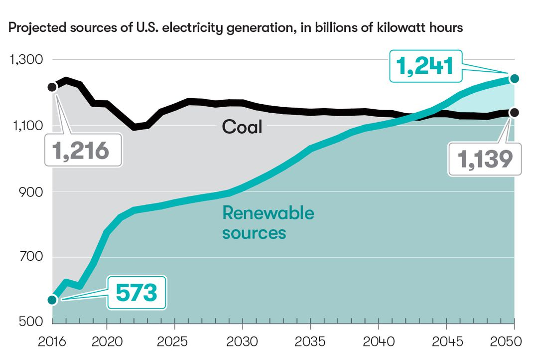 Projected sources of U.S. electricity generation, in billions of kilowatt hours