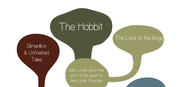 The-Hobbit-Graphic-hero1-631.jpg