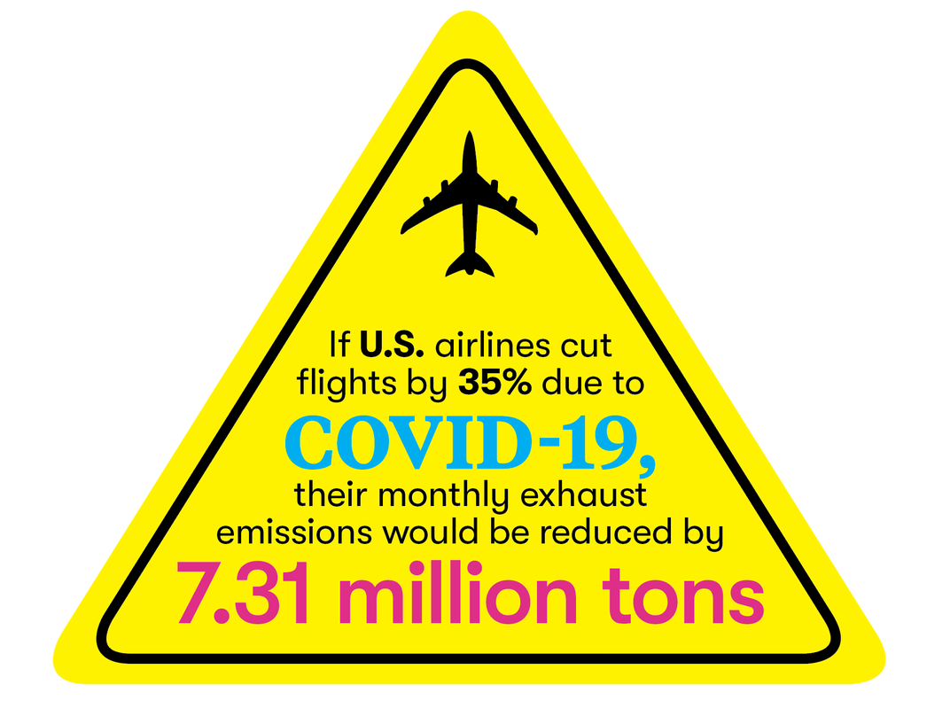 If U.S. airlines cut flights by 35 percent due to COVID-19, their monthly exhaust emissions would be reduced by 7.31 million tons