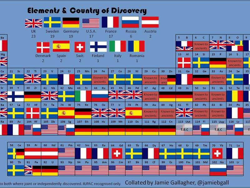 The periodic table of elemental discoveries smart news smithsonian urtaz