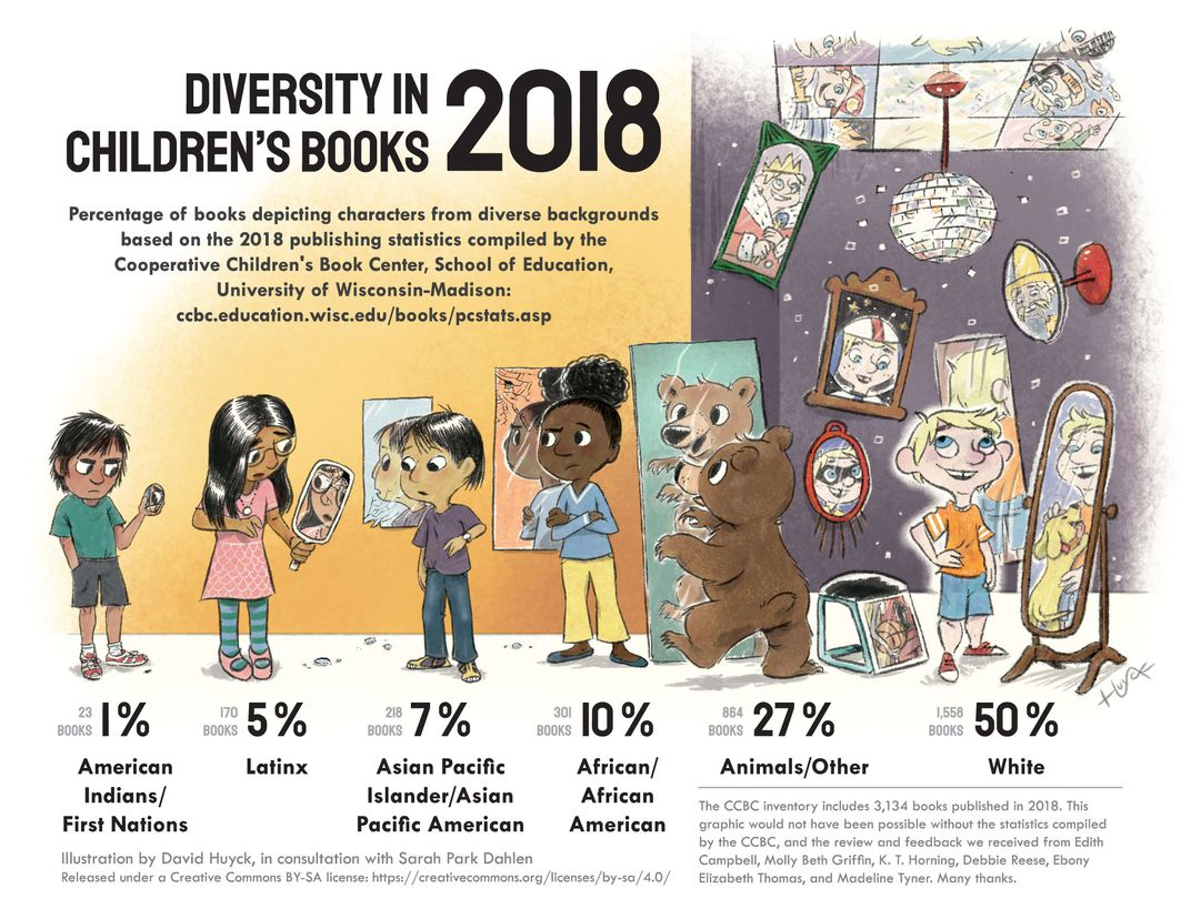 Infographic on the percentage of books depicting characters from diverse backgrounds.