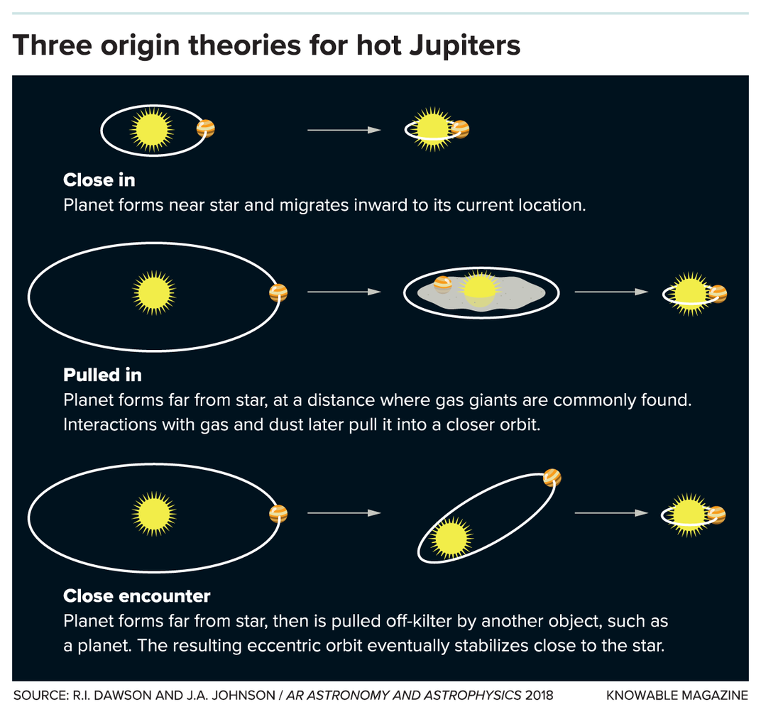 Hot Jupiter Theories
