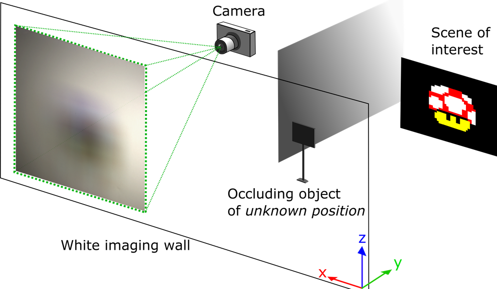 A representation of the lab's setup for the experiment